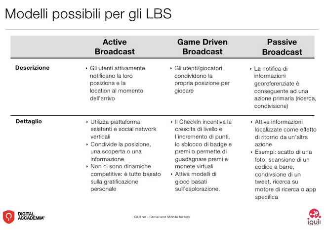 Modelli possibili per gli LBS
