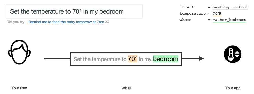 Esempio 1 : impostare la temperature del bagno